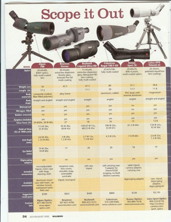 KONUS SPOTTING SCOPE ON WILDBIRD MAGAZINE